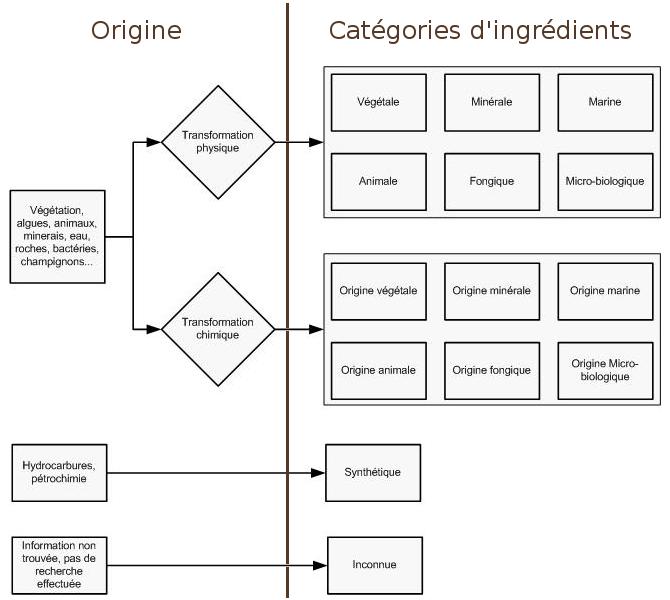 schéma de classification des ingrédients par origine